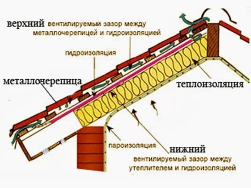 Как правильно сделать крышу металлочерепица